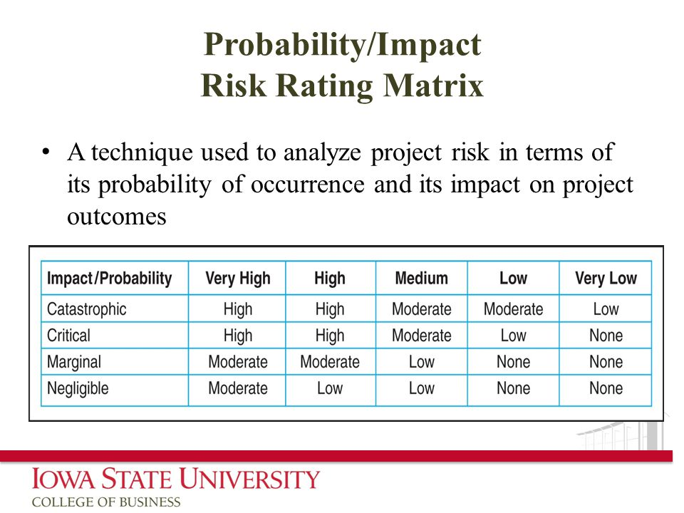 Probability/Impact Risk Rating Matrix