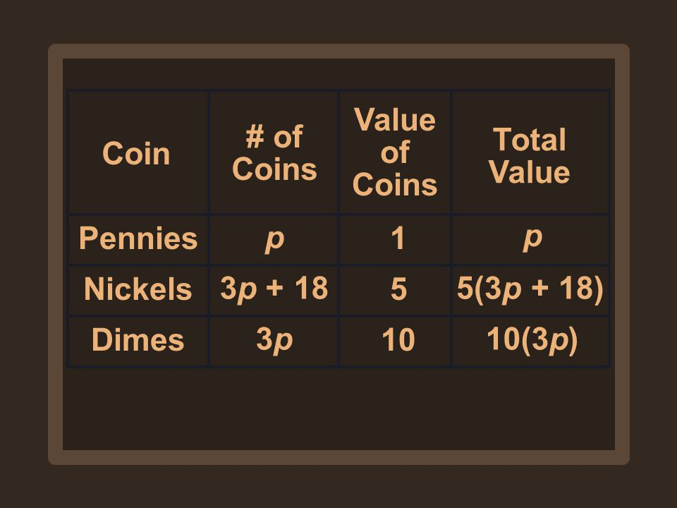 Value of Coins # of Coins. Total Value. Coin. Pennies. p. 1. p. Nickels. 3p (3p + 18)