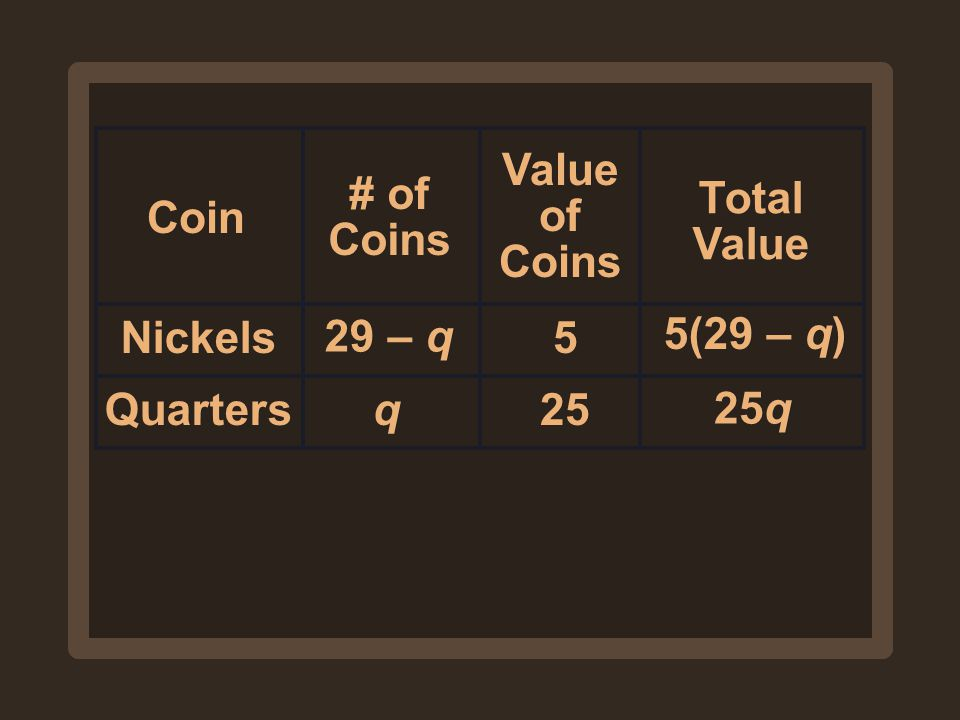 Value of Coins # of Coins Total Value Coin Nickels 29 – q 5 5(29 – q) Quarters q 25 25q