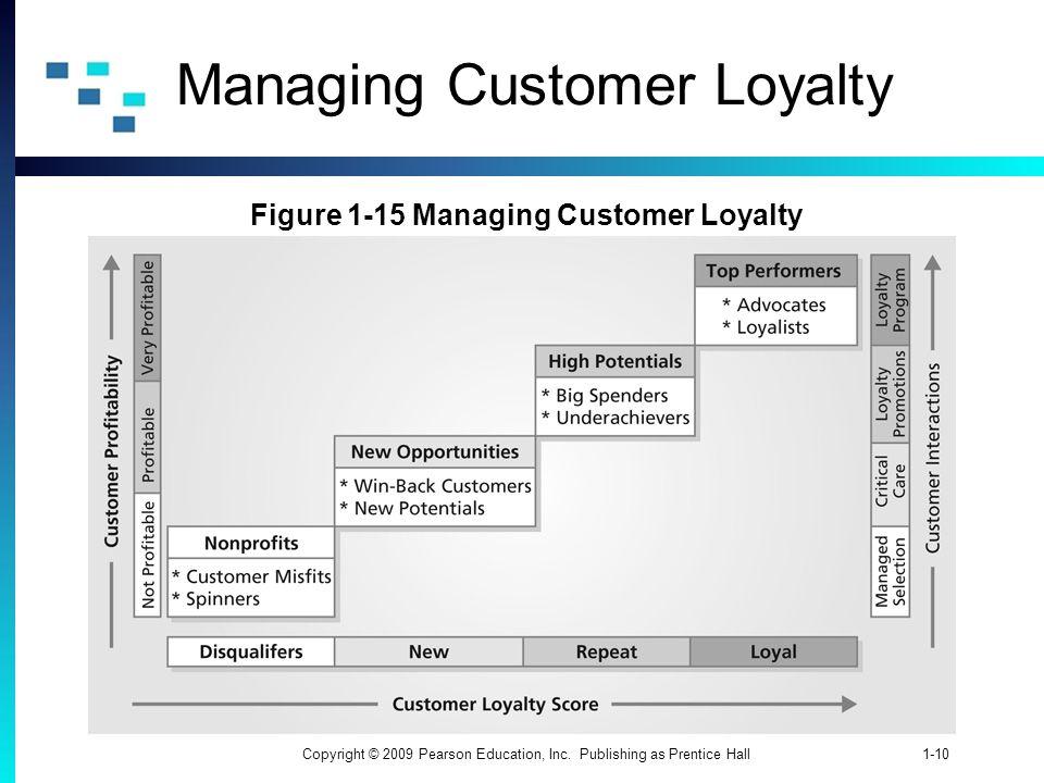 Managing Customer Loyalty