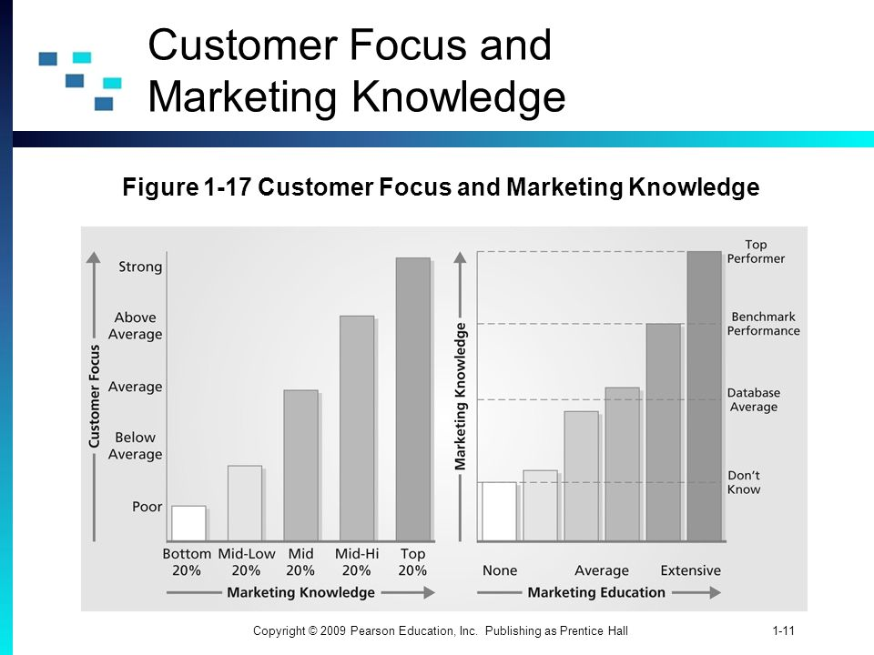 Customer Focus and Marketing Knowledge