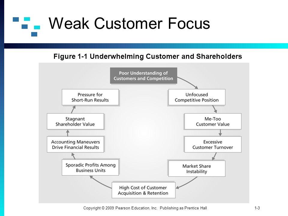 Figure 1-1 Underwhelming Customer and Shareholders