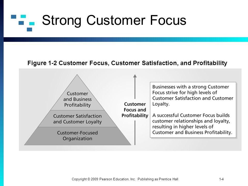 Figure 1-2 Customer Focus, Customer Satisfaction, and Profitability