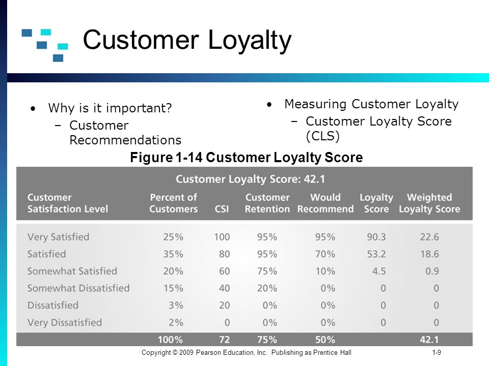 Figure 1-14 Customer Loyalty Score