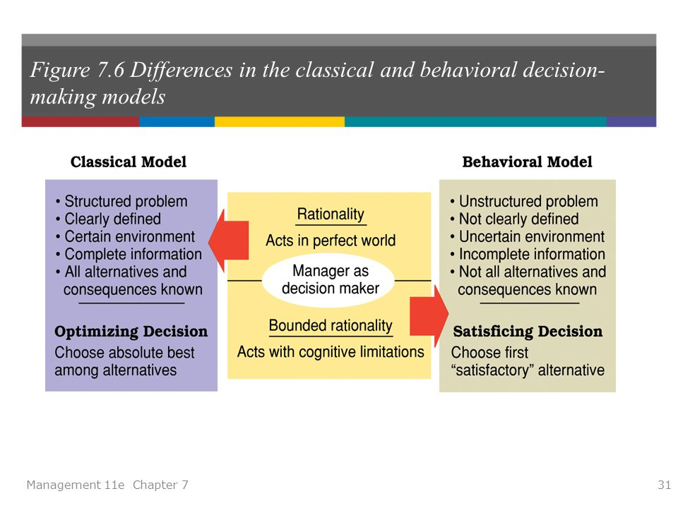 classical model of decision making And really, the failure of classical decision making models stem from their  decision making: between rationality and reality 81 simon (after [11 p4]) uses the .