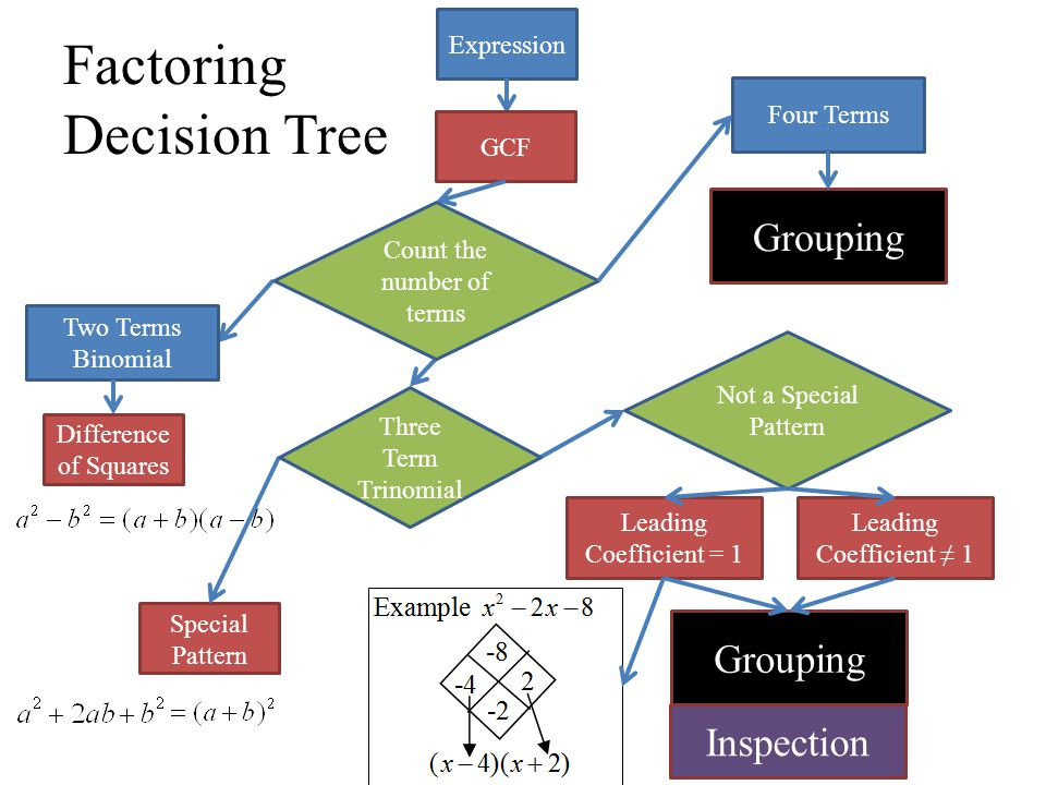 factoring decision tree ppt video online download