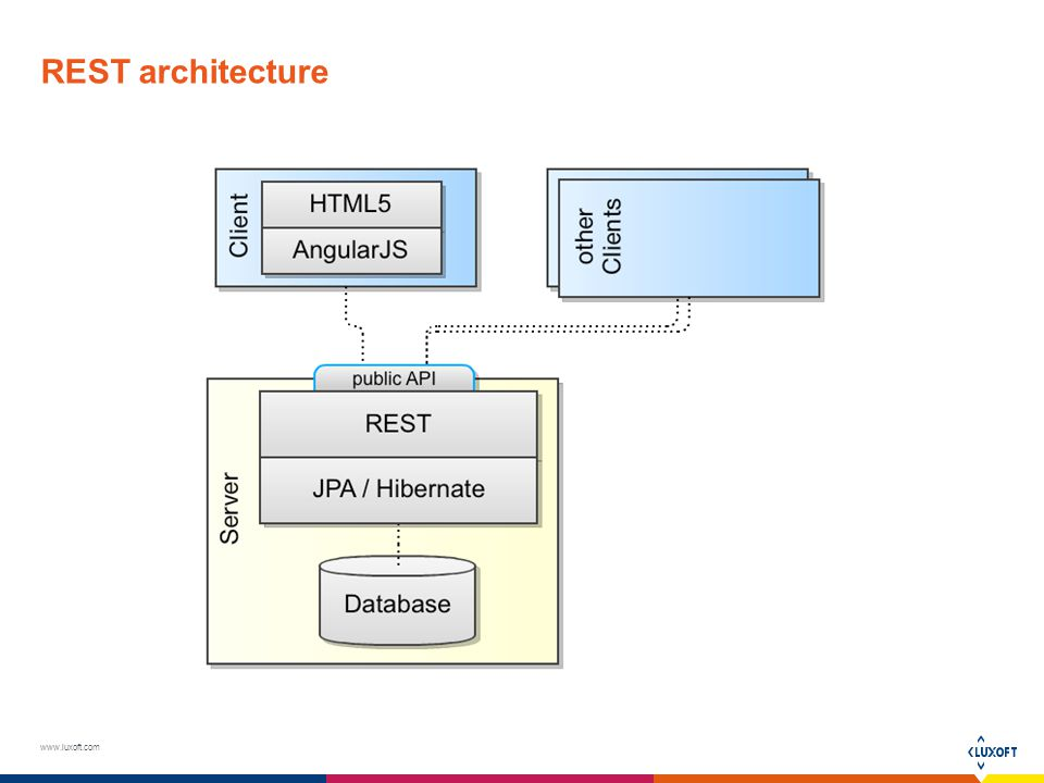 Architecture diagram for angularjs image collections how for Architecture rest