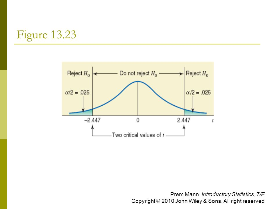 Figure Prem Mann, Introductory Statistics, 7/E Copyright © 2010 John Wiley & Sons.