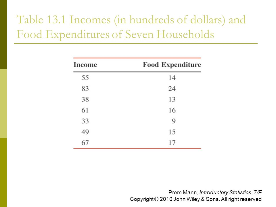 Table 13.1 Incomes (in hundreds of dollars) and Food Expenditures of Seven Households