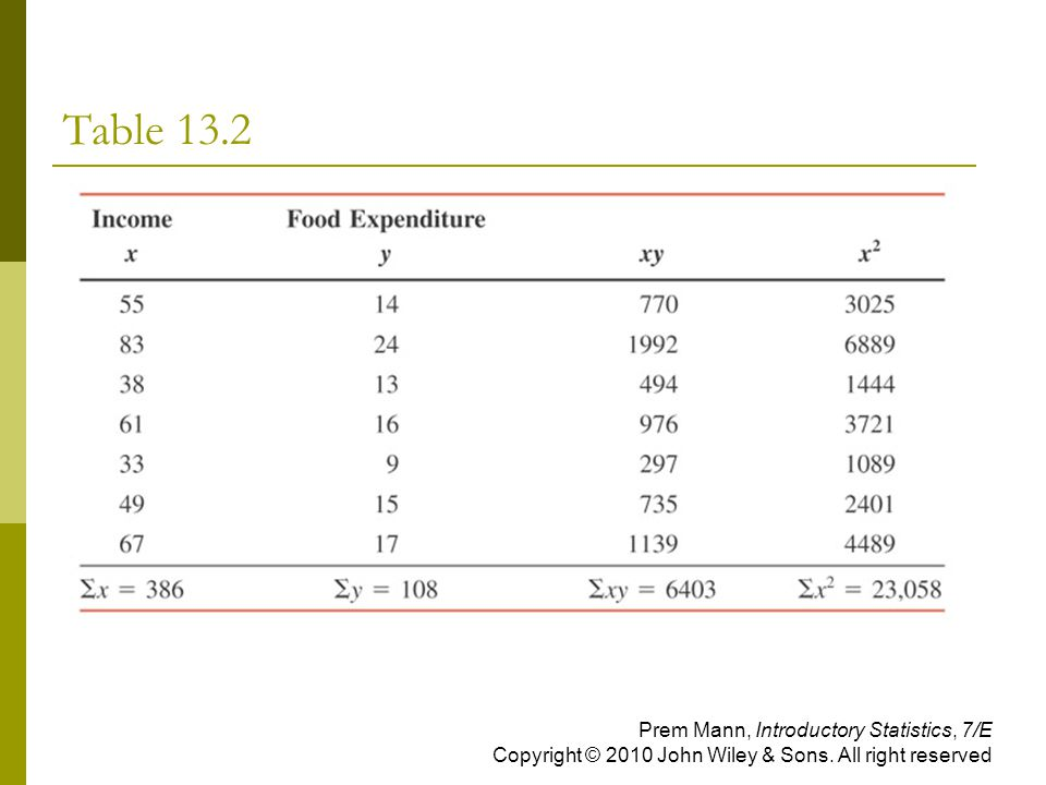 Table 13.2 Prem Mann, Introductory Statistics, 7/E Copyright © 2010 John Wiley & Sons.