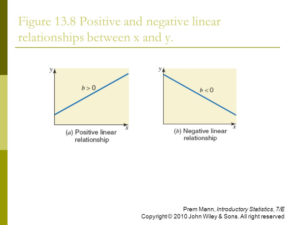 Figure 13.8 Positive and negative linear relationships between x and y.