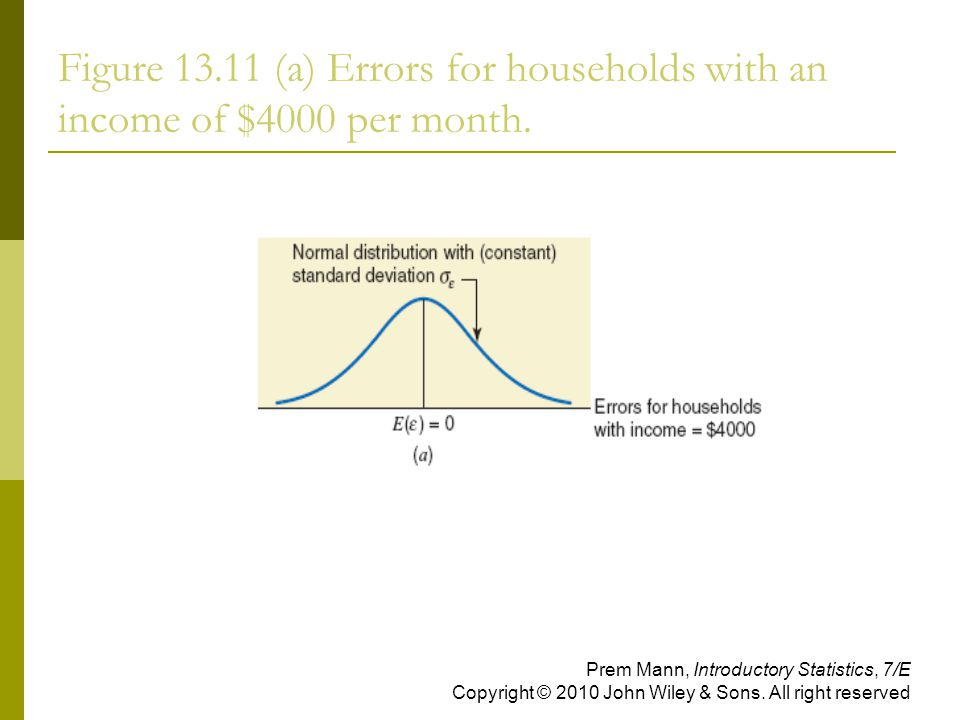 Figure (a) Errors for households with an income of $4000 per month.