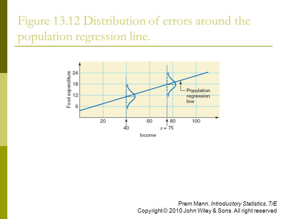 Figure Distribution of errors around the population regression line.