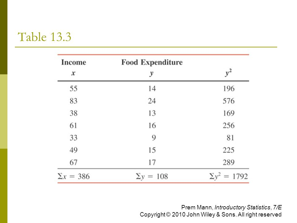 Table 13.3 Prem Mann, Introductory Statistics, 7/E Copyright © 2010 John Wiley & Sons.