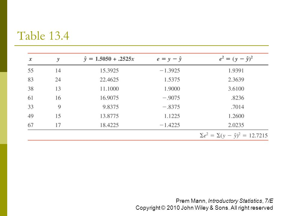 Table 13.4 Prem Mann, Introductory Statistics, 7/E Copyright © 2010 John Wiley & Sons.