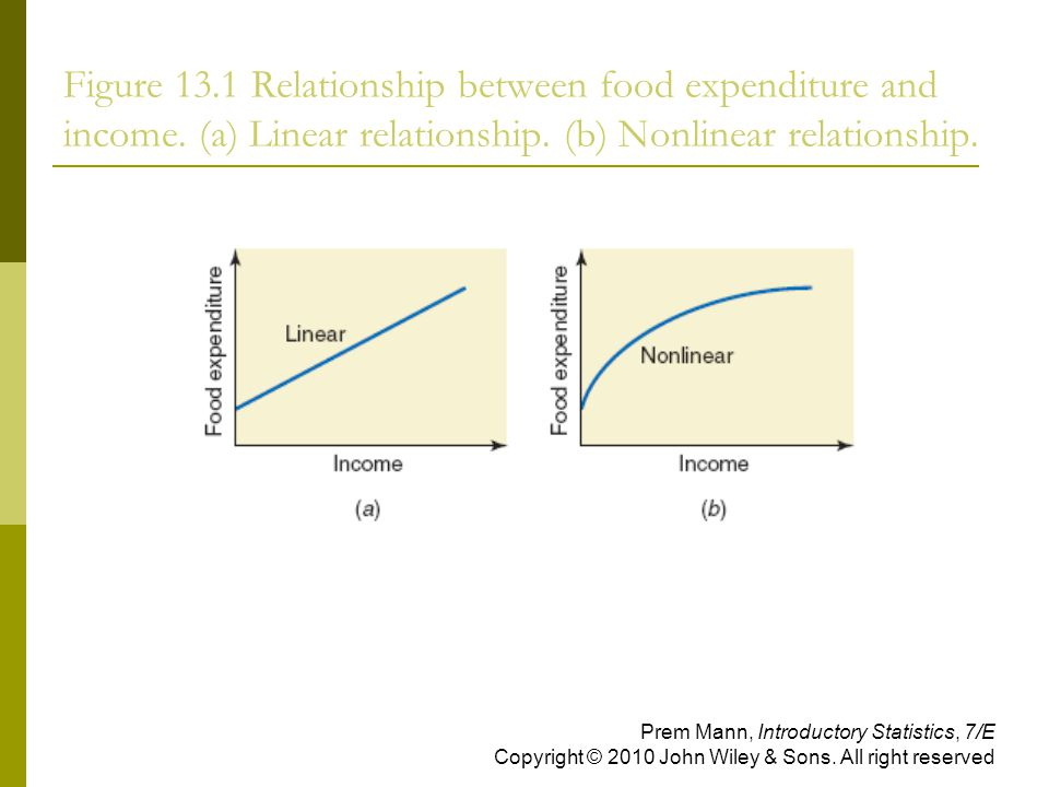 Figure Relationship between food expenditure and income