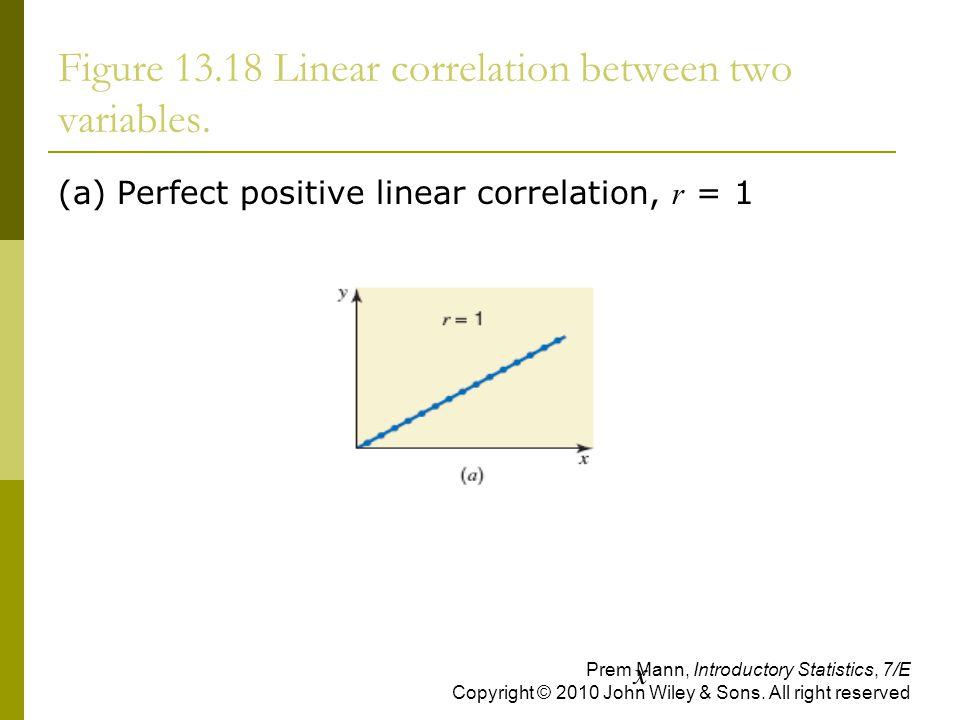 Figure Linear correlation between two variables.