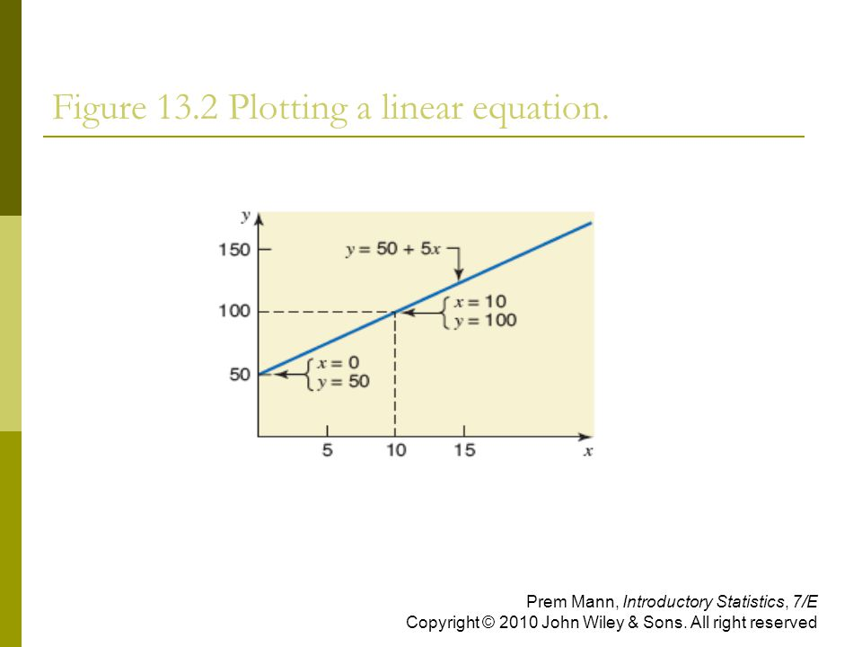 Figure 13.2 Plotting a linear equation.