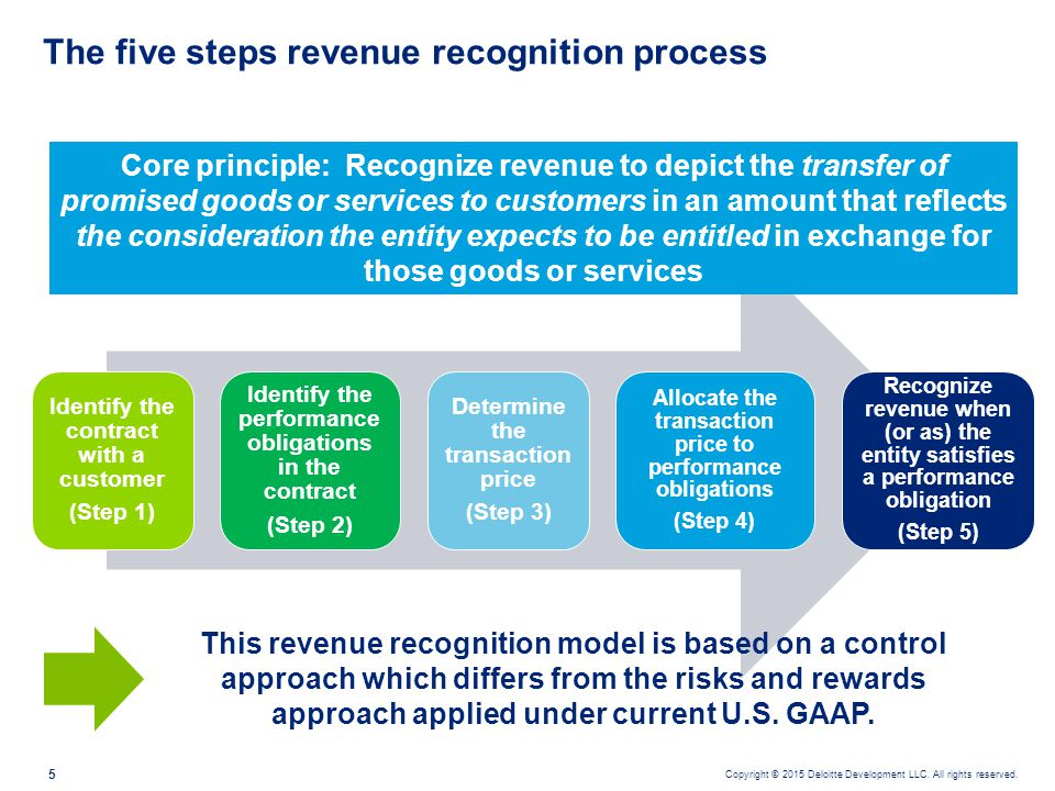 case 1 6 enron the revenue recognition principle Our solutions are written by chegg experts so  the revenue recognition principle of gaap states  in the revenue recognition process in the case of enron,.