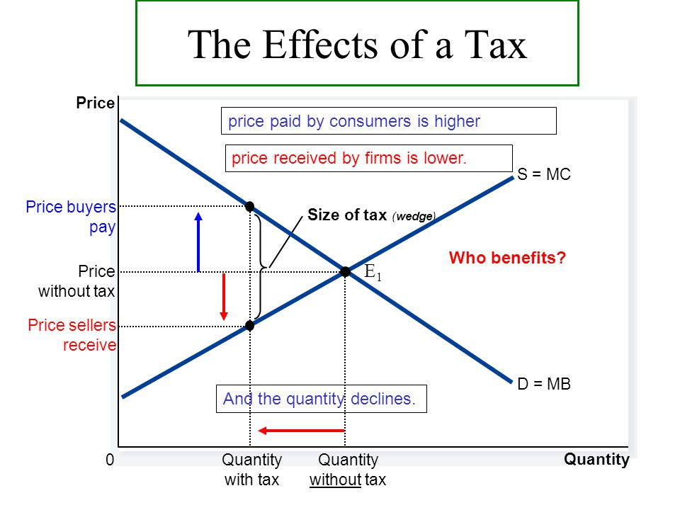 the effects of taxes on consumers and businesses An essay on the effects of taxation on the corporate financial policy  who carries the burden of corporate tax--capital, labor, or consumers, and does it play a .