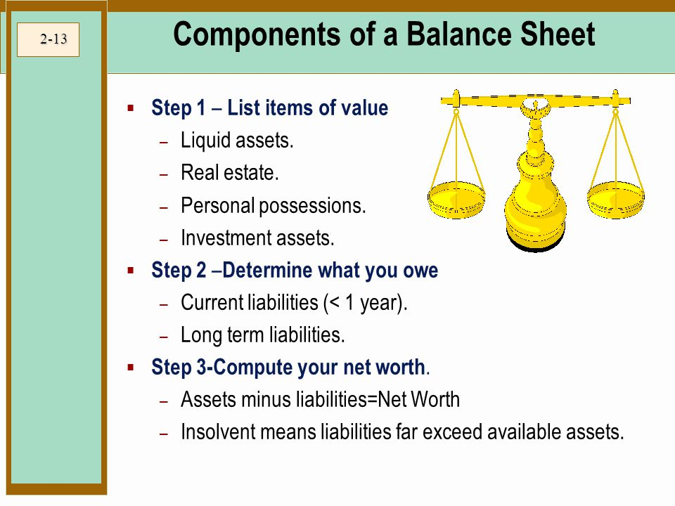 Components of a Balance Sheet
