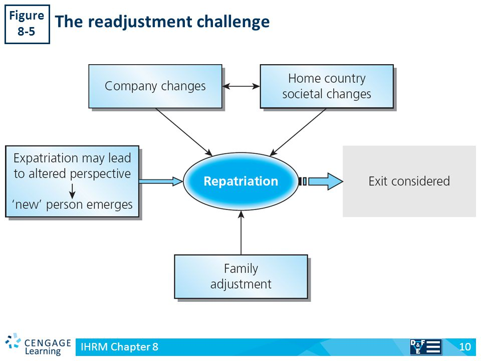 explain repatriation process Most organisations ignore the value of additional cultural training and support for the repatriation process  companies can take to ease the repatriation process.