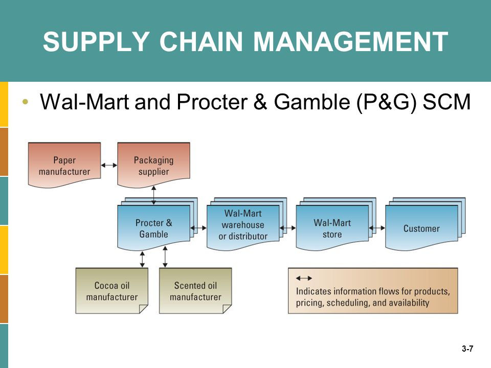 walt mart supply chain From ten game-changing supply chain trends that can help walmart's supply chain connecting customers with e-commerce wal-mart builds supply chain to meet.