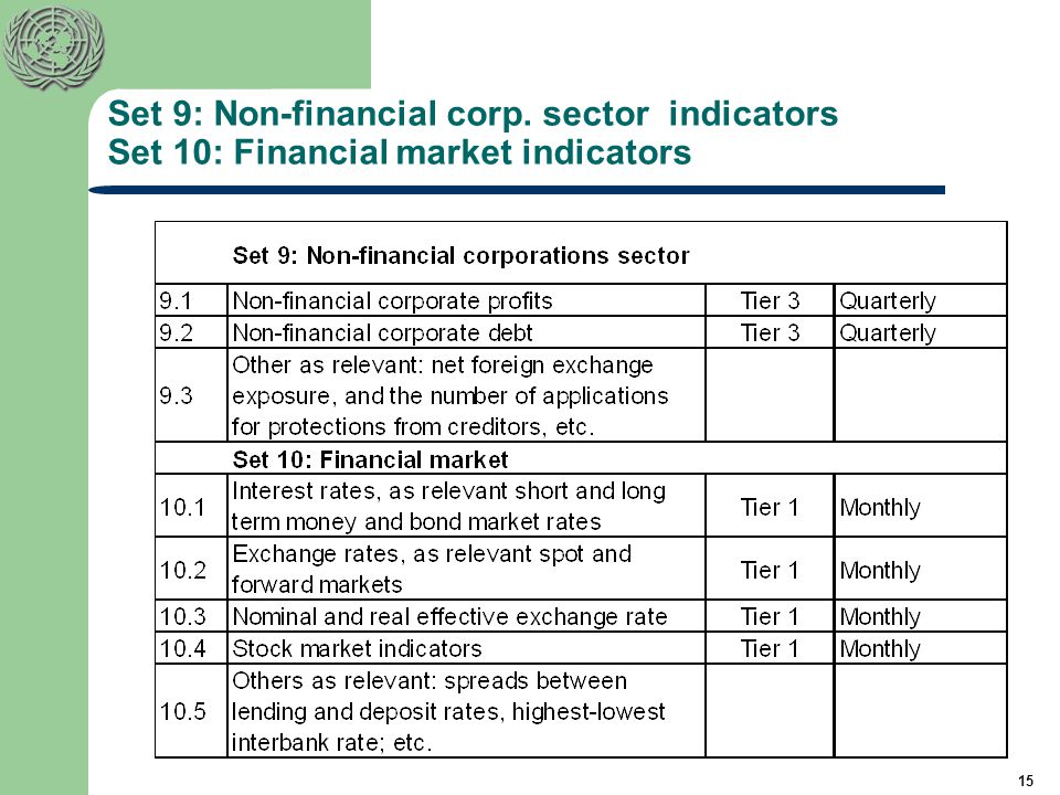 non financial indicators In recent years, more and more companies have begun using nonfinancial  measures as leading indicators of future financial performance.