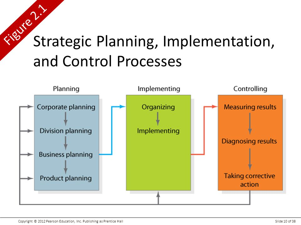 strategic planning and implementation in walt Dess, mcnamara, and eisner (2016) defined strategy as the plans an  strategy  analysis, strategy formulation, and strategy implementation (dess et al, 2016.