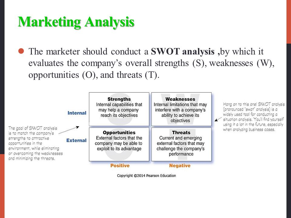 Marketing Analysis