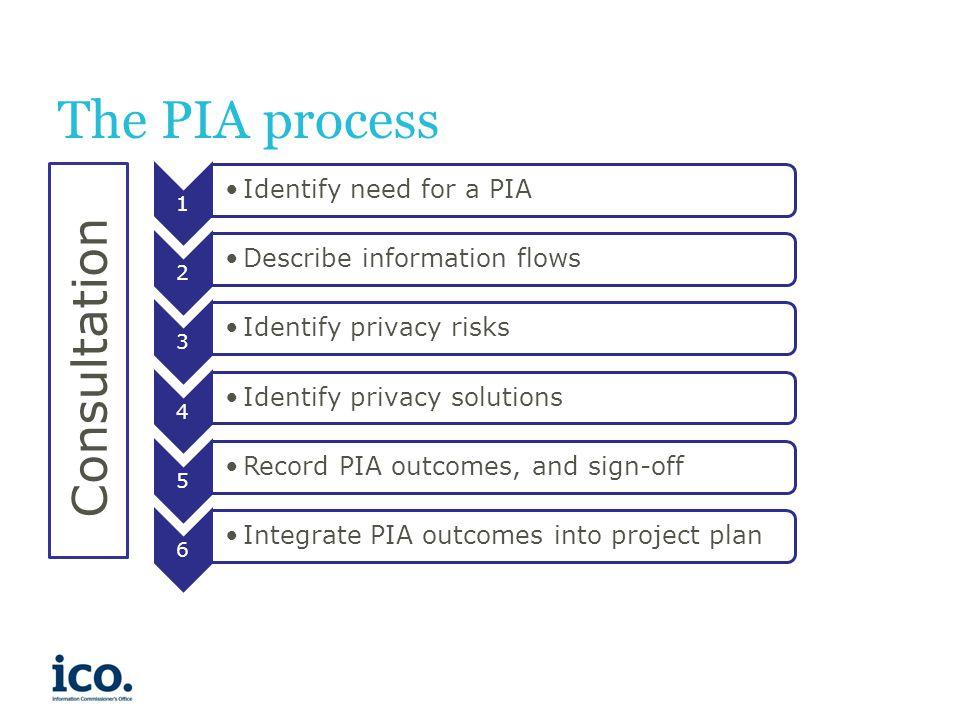 privacy impact assessment voorbeeld