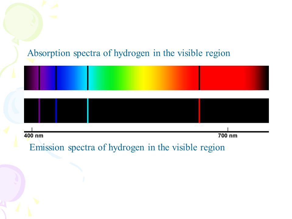 Absorption spectra of hydrogen in the visible region