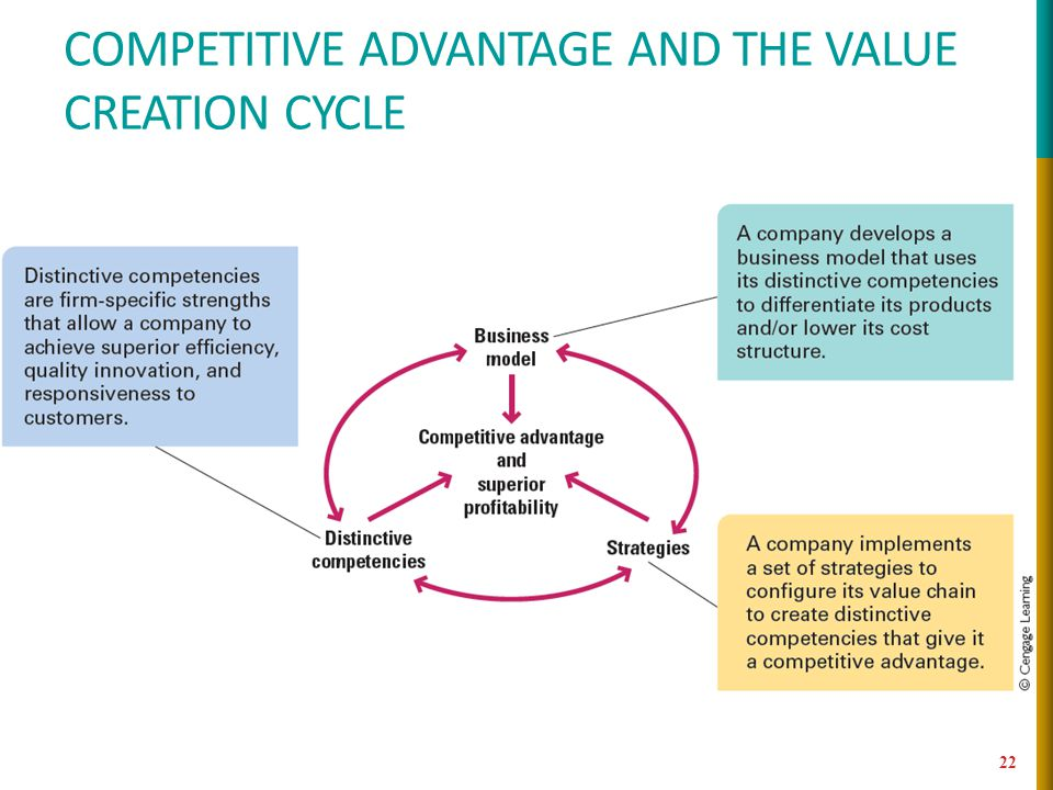competitive advantage and the value creation cycle