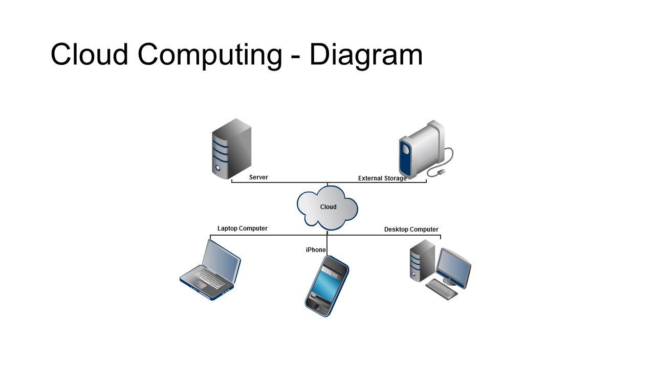 Cloud Computing (101). - ppt video online download