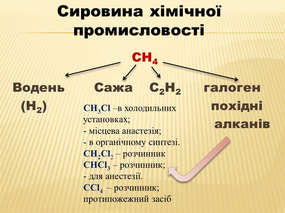 Сировина хімічної промисловості