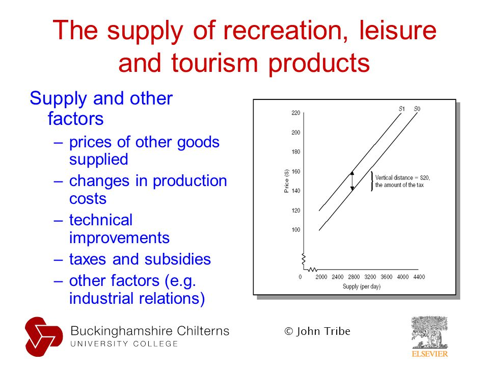 Leisure Recreation Market In The Uk