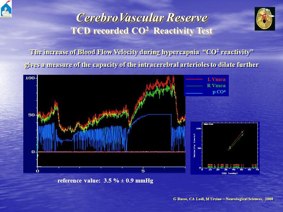 CerebroVascular Reserve