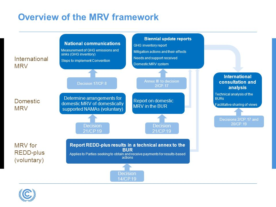 Overview of the MRV framework