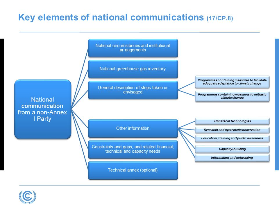 Key elements of national communications (17/CP.8)