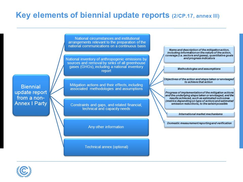 Key elements of biennial update reports (2/CP.17, annex III)
