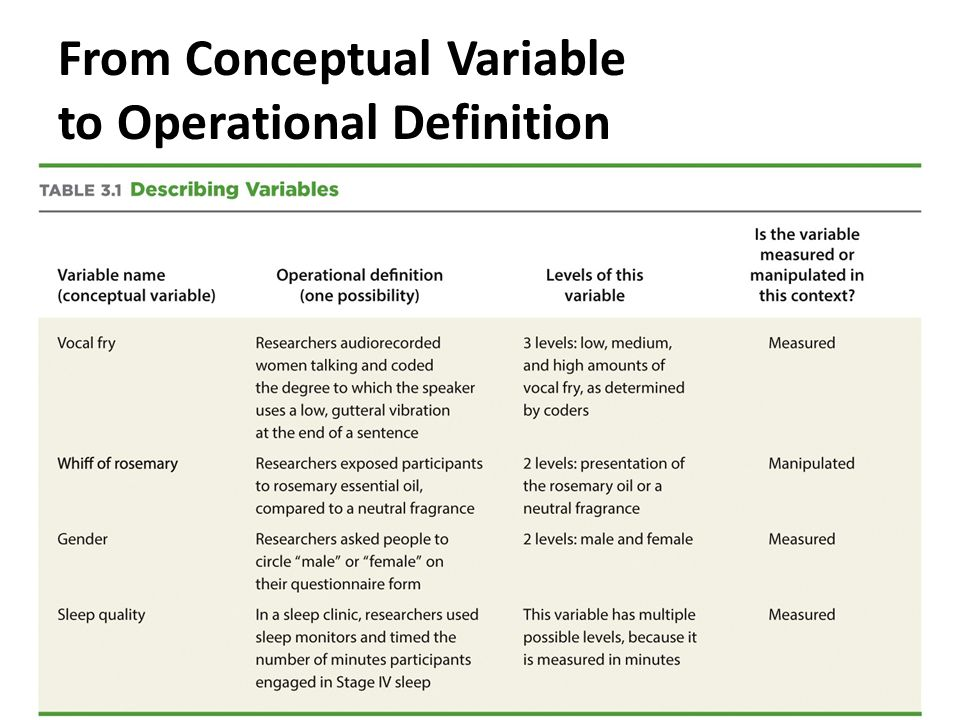 conceptual and operational definition psychology essay What is conceptual understanding  significant overlap in the definition of conceptual understanding put forth with both the.