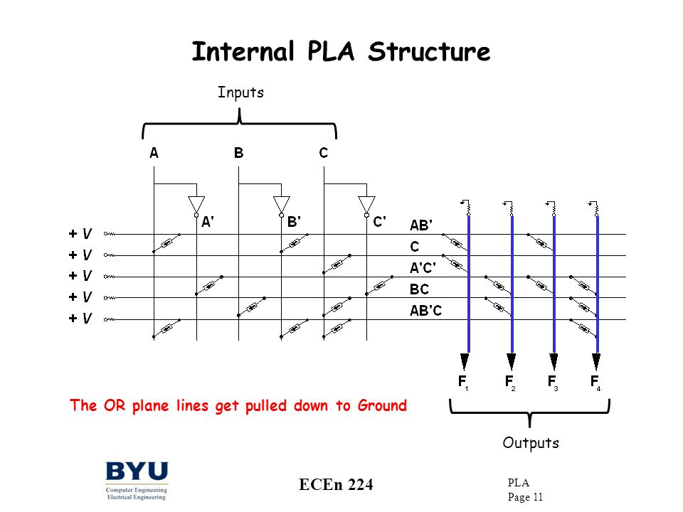 Internal PLA Structure