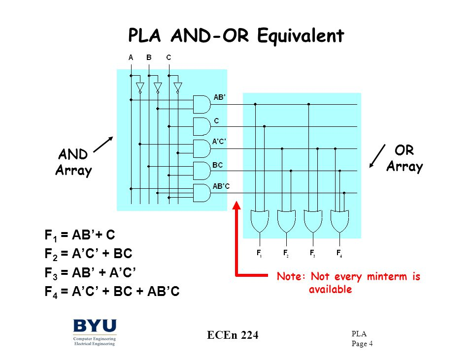 PLA AND-OR Equivalent OR AND Array Array F1 = AB'+ C F2 = A'C' + BC