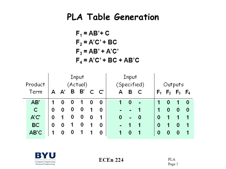 PLA Table Generation F1 = AB'+ C F2 = A'C' + BC F3 = AB' + A'C'