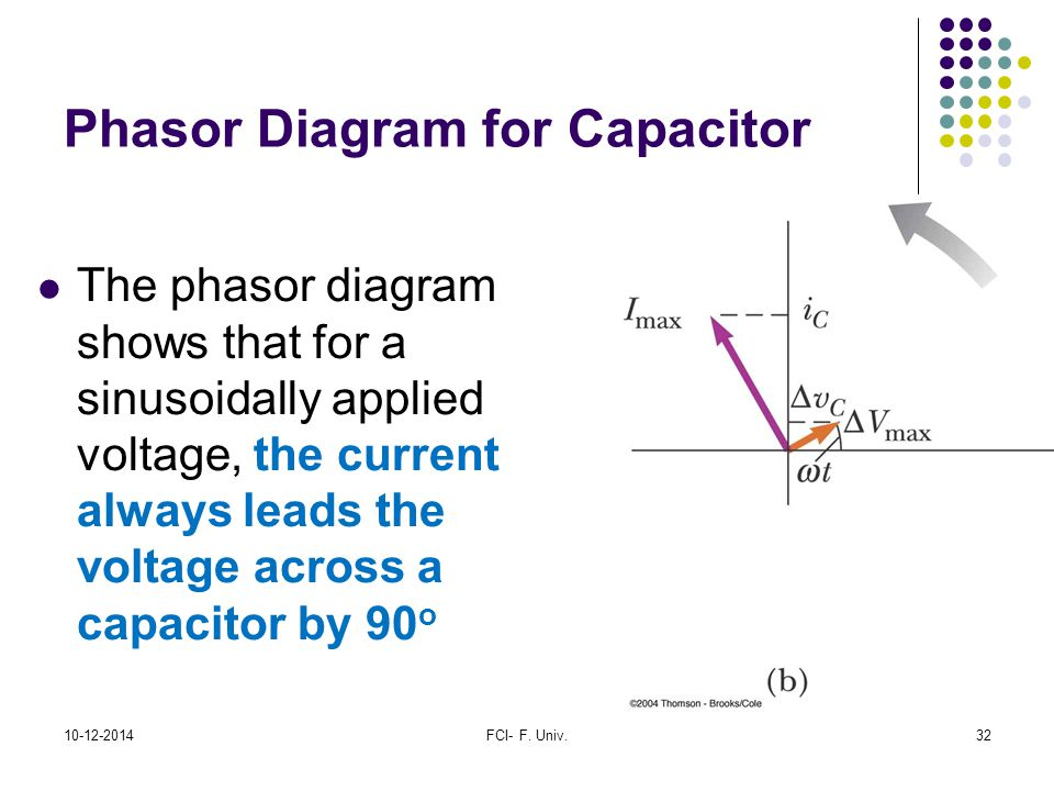 Phasor Diagram for Capacitor
