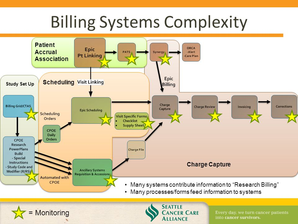 patient information and billing system foreign studies Billing data, data from product  or patient privacy this guidance  (patient preference information – voluntary submission, review in premarket approval.