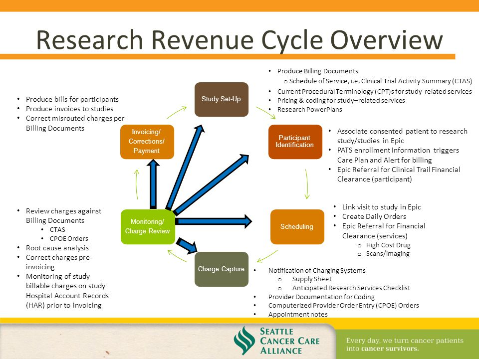 Scca Research Revenue Cycle From Set Up To Invoice