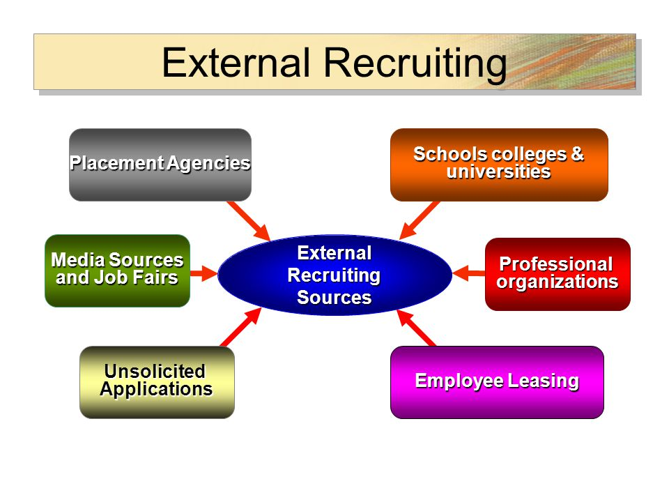 the sources of recruitment Internal recruitment - is a recruitment which takes place within the concern or organization internal sources of recruitment are readily available to an organization internal sources are primarily three - transfers, promotions and re-employment of ex-employees internal recruitment may lead to.