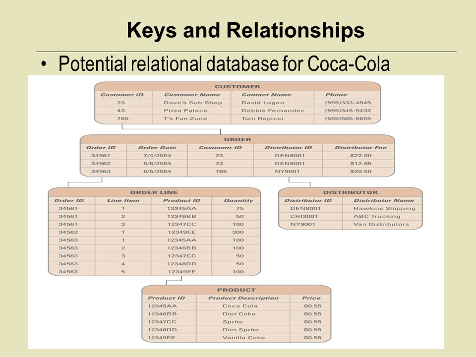 Keys and Relationships