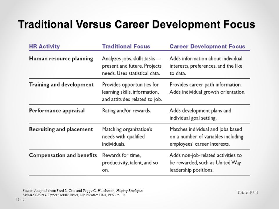 """the theory of employee development focusing Structured governance and business case development (hr impact opportunity  — 39%)  from bersin: """"as they focus on programs to develop employees   these disciplines use the theories of organization development to."""